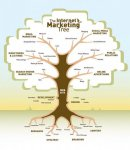 Internet-Marketing-Tree.jpg